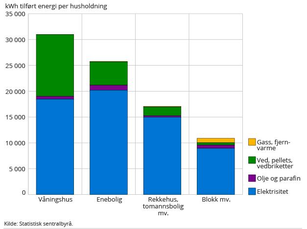 strømforbruk statistikk SSB